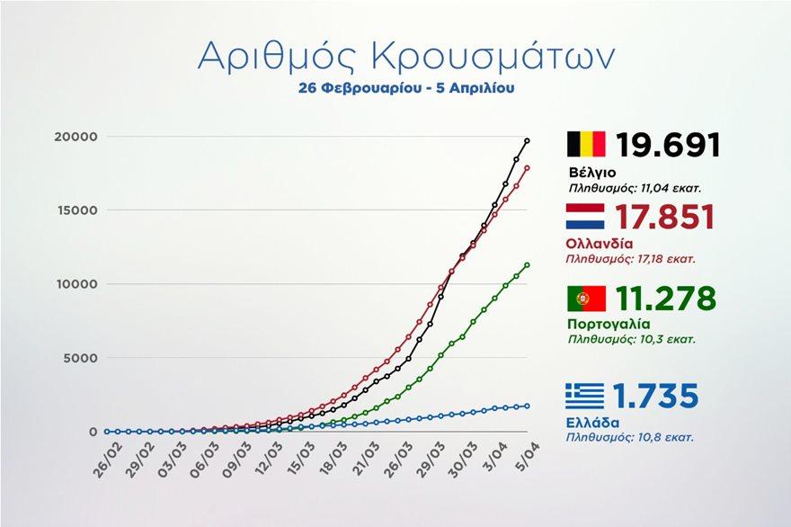 Κορωνοϊός: Γράφημα δείχνει ότι η Ελλάδα τα πάει καλύτερα από ό,τι Βέλγιο, Ολλανδία, Πορτογαλία